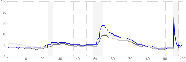 Janesville, Wisconsin monthly unemployment rate chart
